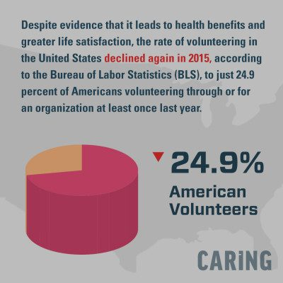 Volunteering in the US declined again in 2015. #Infographic #Volunteering