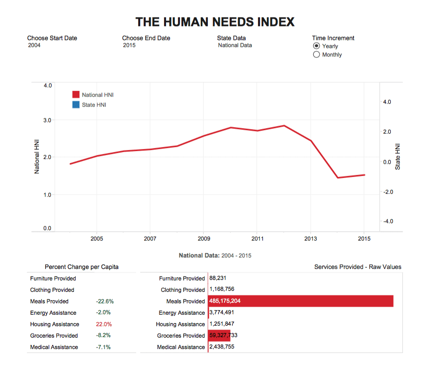Human-Need-Index
