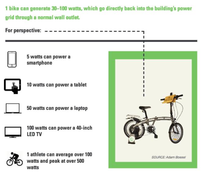 Diagram of eco-fitness bike